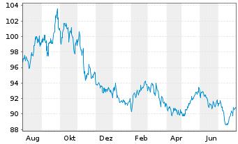Chart PIMCO ETF Tr.-PIMCO En.Sh.M.S. - 1 Jahr