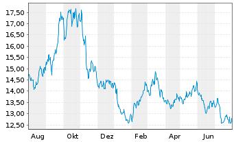 Chart ProShares Sht MSCI Emerg.Mkts - 1 Jahr