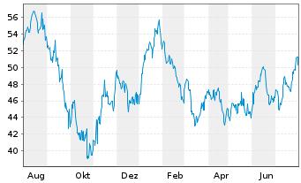 Chart ProShares Ultra MSCI Em.Mkts - 1 Jahr