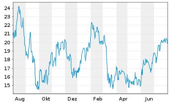 Chart ProShares UltraPro MidCap400 - 1 Jahr