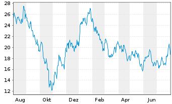 Chart ProShares Ultra FTSE China 25 - 1 Jahr