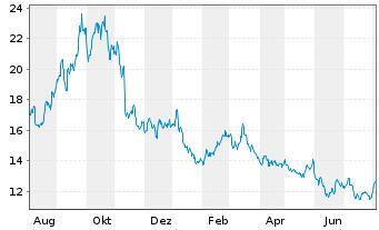 Chart ProShares Ultrasht MSCI Japan - 1 Jahr