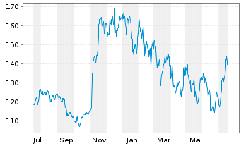 Chart Qualcomm Inc.   - 1 Jahr