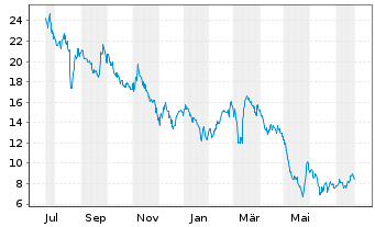 Chart Red Robin Gourmet Burgers Inc. - 1 Year