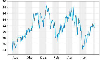 Chart Regency Centers Corp. - 1 Year