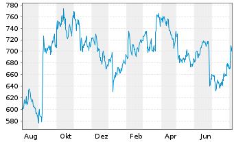 Chart Regeneron Pharmaceuticals Inc. - 1 Jahr