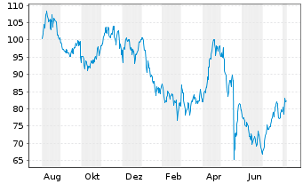 Chart Ross Stores Inc. - 1 Jahr