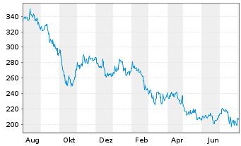 Chart SBA Communications Corp. (new) - 1 Jahr