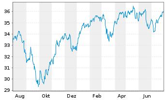 Chart SPDR DJ Stoxx 50 ETF - 1 Jahr