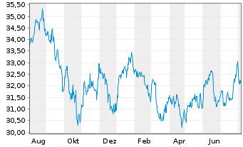 Chart SPDR S&P Emerging Markets ETF - 1 Jahr