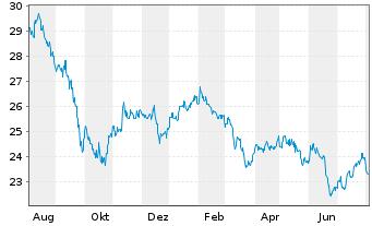 Chart SPDR-DJ Internat.Real Estate - 1 Jahr