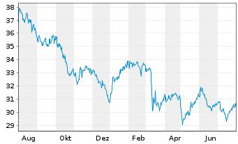 Chart SPDR-Wells Fargo Pfd Stock ETF - 1 Jahr