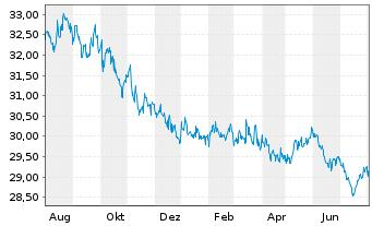Chart SPDR Ptf Bl.Ba.In.Te.Co.Bd ETF - 1 Jahr