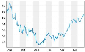 Chart SPDR Ptf S&P 500 Growth ETF - 1 Jahr