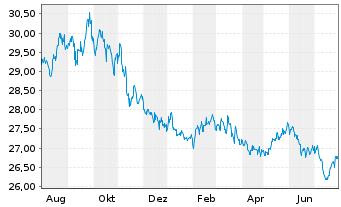 Chart SPDR Ptf Sh.Term Corp.Bond ETF - 1 Jahr