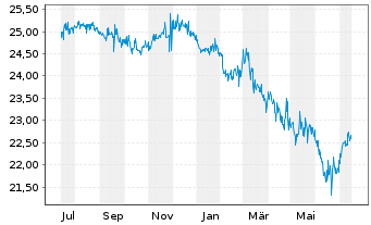 Chart SPDR Bloomb.Bar.Int.Tre.Bd ETF - 1 Jahr