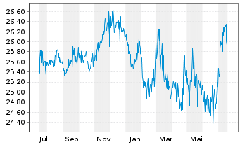 Chart SPDR Portfolio Aggreg.Bd ETF - 1 Jahr
