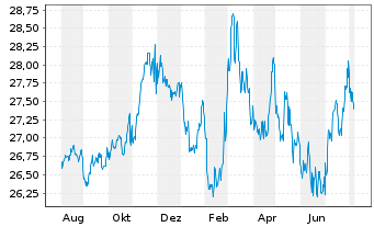 Chart SPDR Bloomb.Barclays TIPS ETF - 1 Jahr