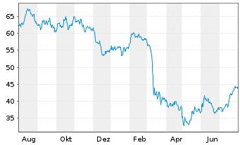 Chart SPDR S&P Regional Banking ETF - 1 Jahr