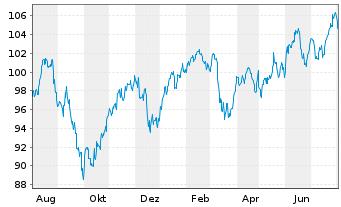 Chart SPDR-Global Dow ETF - 1 Jahr