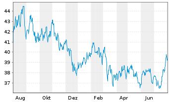 Chart SPDR-S&P Pharmaceuticals ETF - 1 Jahr