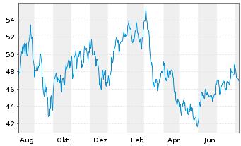 Chart SPDR-S&P Metals & Mining ETF - 1 Jahr