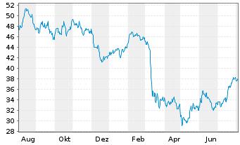 Chart SPDR S&P Bank ETF - 1 Jahr