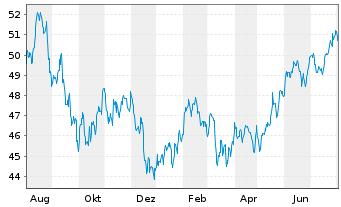 Chart SPDR Ptf Total Stock Mkt ETF - 1 Jahr