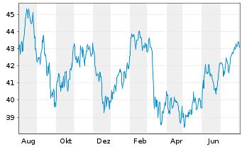 Chart SPDR Portfolio Mid Cap ETF - 1 Jahr