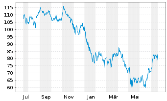 Chart SPDR-S&P Biotech ETF - 1 Jahr