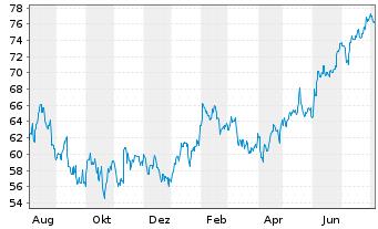 Chart SPDR-S&P Homebuilders ETF - 1 Jahr
