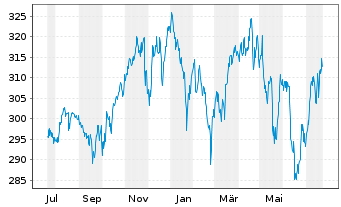 Chart SPDR DJ Industrial Average ETF - 1 Jahr