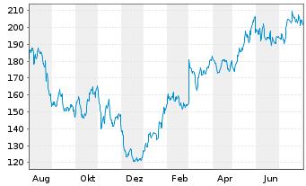 Chart salesforce.com Inc. - 1 Jahr