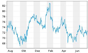 Chart Henry Schein Inc. - 1 Jahr