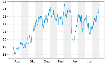 Chart Schneider National Inc. - 1 Year