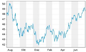 Chart Schwab Strateg.Tr.-US L.-C.ETF - 1 Jahr