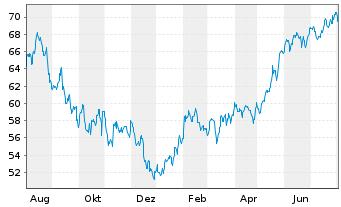 Chart Schwab Strateg.Tr.-US LC G.ETF - 1 Jahr