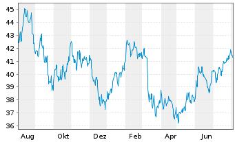 Chart Schwab Strateg.Tr.-US S.-C.ETF - 1 Jahr
