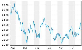 Chart Schwab Strateg.Tr.-Em.M.Eq.ETF - 1 Jahr