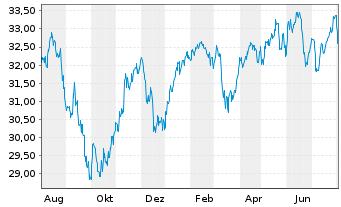 Chart Schwab Strateg.Tr.-Intl Eq.ETF - 1 Jahr