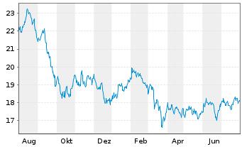 Chart Schwab Strateg.Tr.-US REIT ETF - 1 Jahr
