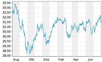Chart Schwab Strateg.Tr.-Intl SC.Eq. - 1 Jahr