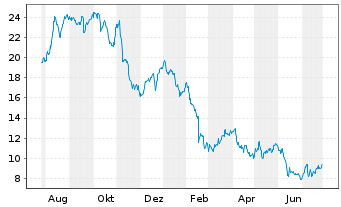 Chart Sculptor Capital Managem.Inc. - 1 Jahr