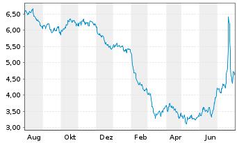 Chart Sirius XM Holdings Inc. - 1 Jahr