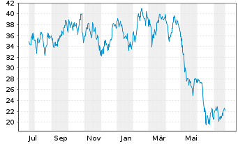 Chart Six Flags Entertainment Corp. - 1 Jahr