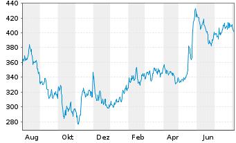 Chart Synopsys Inc. - 1 Jahr