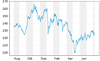 Chart Take-Two Interactive Softw.Inc - 1 Year