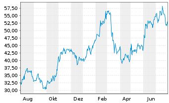 Chart Terex Corp. - 1 Jahr