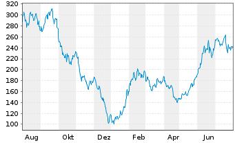 Chart Tesla Inc. - 1 Jahr