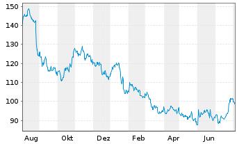 Chart 3M Co. - 1 Jahr